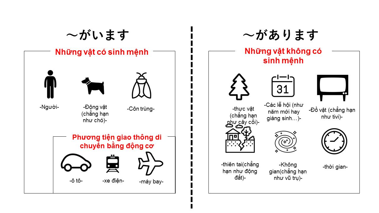 Sự khác nhau giữa ~があります và ~がいます【Giải thích bằng hình ảnh・tiếng Nhật】