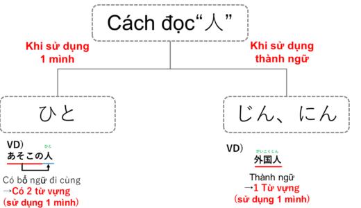 Người?  tiếng Nhật là gì?→にん?じん?ひと?Cách đọc như thế nào【Ngữ pháp N5】