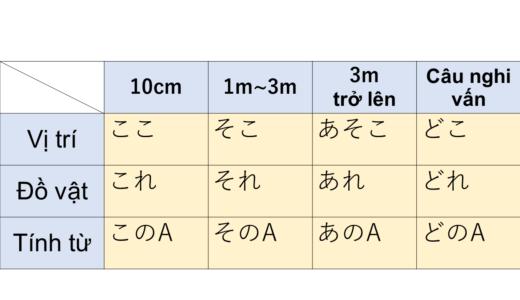 Ở đâu/cái nào? tiếng Nhật là gì?→どこ,どれ,どの Ý nghĩa, cách dùng của cấu trúc này!【Ngữ pháp N5】