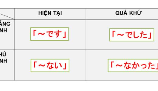 Quá khứ,Quá khứ phủ định?  tiếng Nhật là gì?→~でした&ではありませんでした Ý nghĩa, cách dùng của cấu trúc này!【Ngữ pháp N5】
