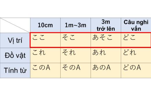Ở  đây/ở đó/ở kia.  Tiếng Nhật là gì?→ここ,そこ,あそこÝ nghĩa, cách dùng của cấu trúc này!【Ngữ pháp N5】