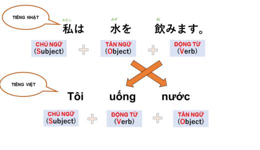 Để làm gì? Để làm… tiếng Nhật là gì? →何を?\OをVます. Ý nghĩa, cách dùng của cấu trúc này!【Ngữ  pháp N5】