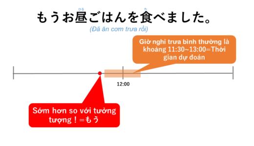[Đã + Động từ quá khứ] Tiếng Nhật là gì? →もうVました Ý nghĩa, cách dùng của cấu trúc này!【Ngữ pháp N5】
