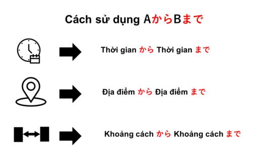 Từ A đến B Tiếng Nhật là gì?→ AからBまでÝ nghĩa, cách dùng của cấu trúc này!【Ngữ  pháp N5】