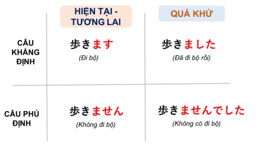 [ V- Masita &  V- Masendesita] Tiếng Nhật nghĩa là gì?→ Vました&  VませんでしたÝ nghĩa, cách dùng của cấu trúc này! [Ngữ pháp N5]