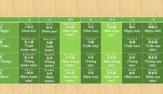Ngày,Tuần,Tháng,Năm Tiếng Nhật là gì? →日,週,月,年 Ý nghĩa, cách dùng của cấu trúc này! [Ngữ pháp N5]