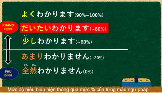 [Hầu hết, đại khái là, khá là, khoảng, gần như] tiếng Nhật là gì?→ だいたい Ý nghĩa và cách sử dụng【Ngữ pháp N5】