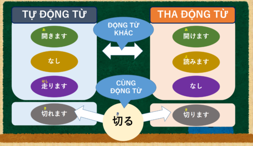 あけます và あきます – Giải thích sự khác biệt của Tự động từ và Tha động từ.