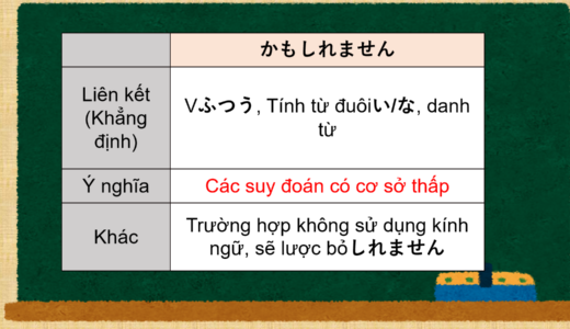 [Có lẽ, có thể…] tiếng Nhật là gì? Giải thích ý nghĩa và cách sử dụng của かもしれません【N4】