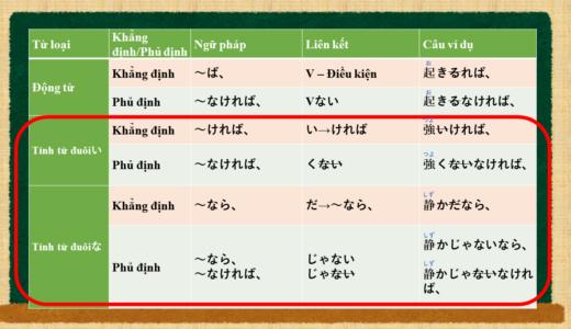 """""""Nếu ~"""" trong tiếng Nhật là gì?(Tính từ)→~ければ、, ~なら Ý nghĩa và cách sử dụng."""