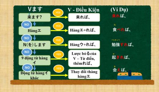 Tóm tắt cách sử dụng và cách phán đoán của V条件形 (Thể điều kiện)【Ngữ pháp N4】